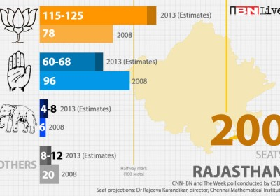 BJP getting 115-125 seats in Rajasthan on Pre Poll Survey